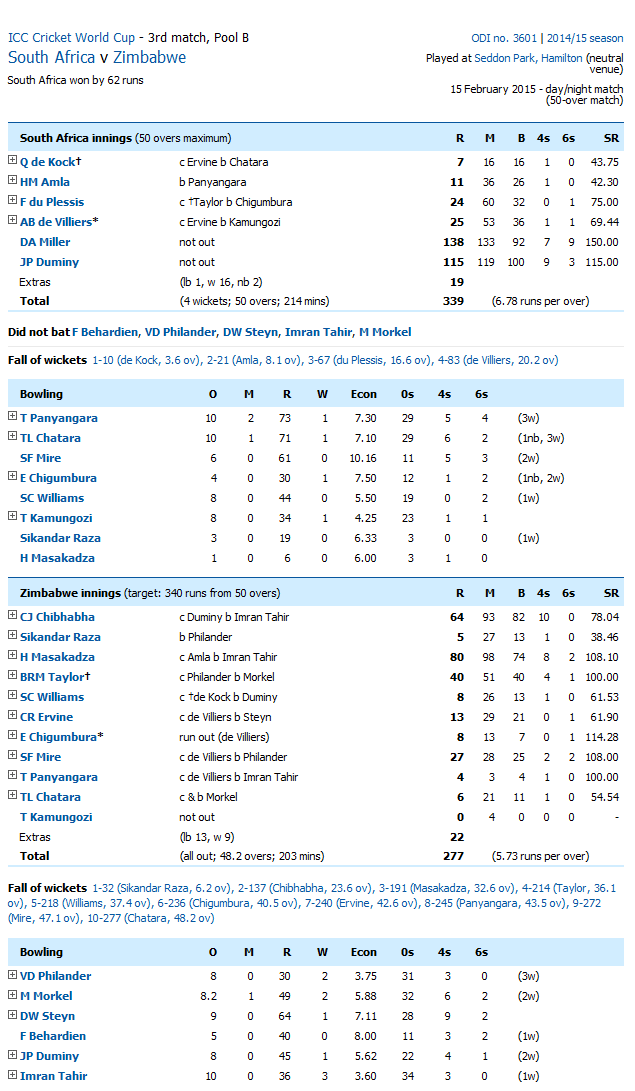 South Africa Vs Zimbabwe Score Card